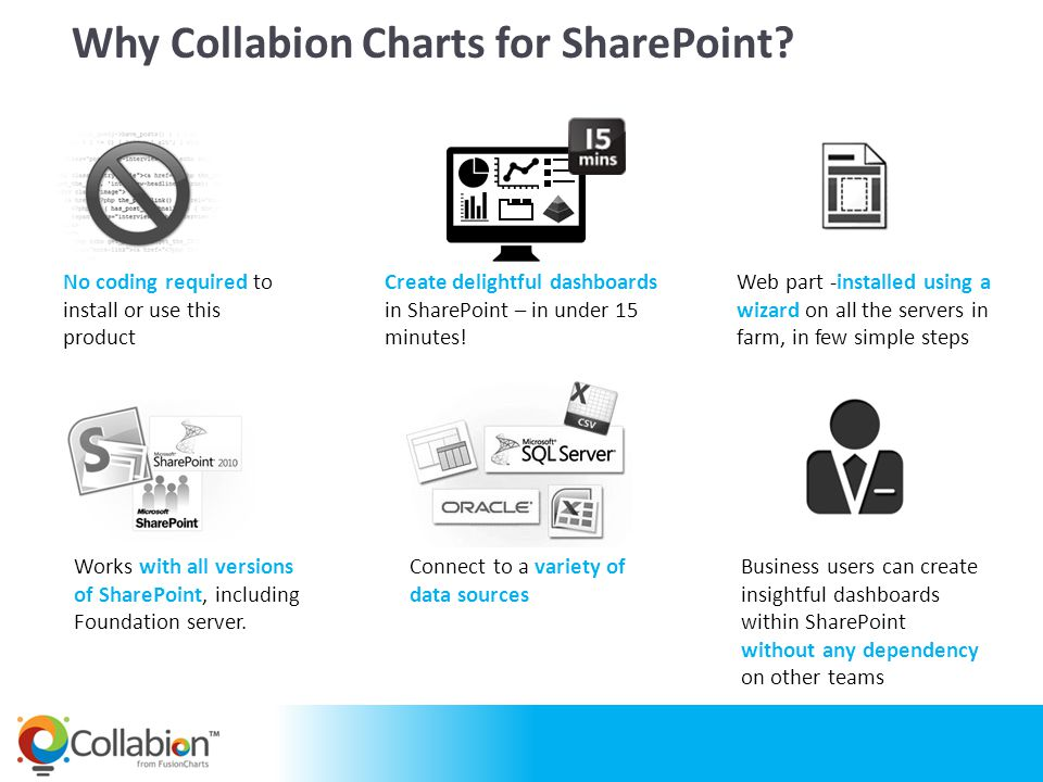 Why Collabion Charts for SharePoint