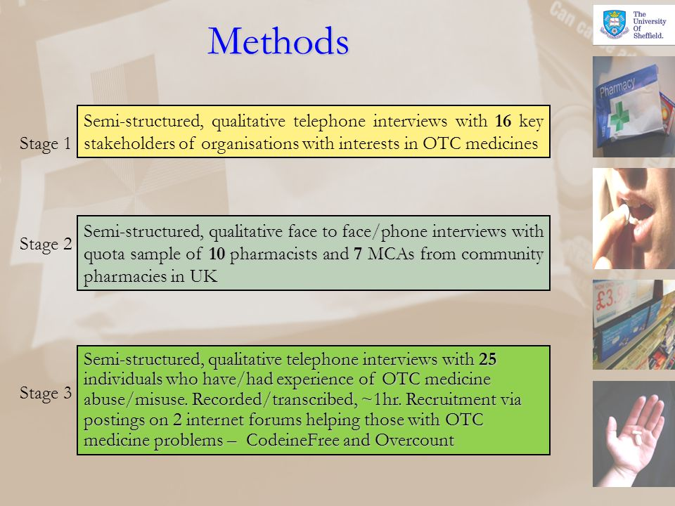 Methods Semi-structured, qualitative telephone interviews with 16 key stakeholders of organisations with interests in OTC medicines.