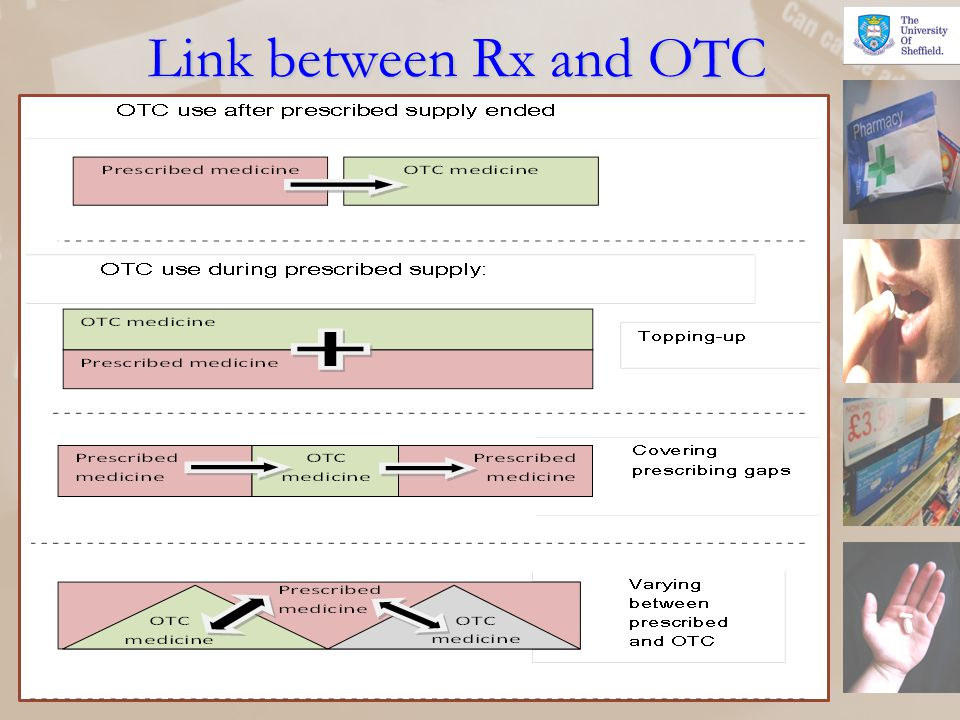 Link between Rx and OTC