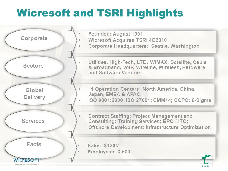Wicresoft and TSRI Highlights