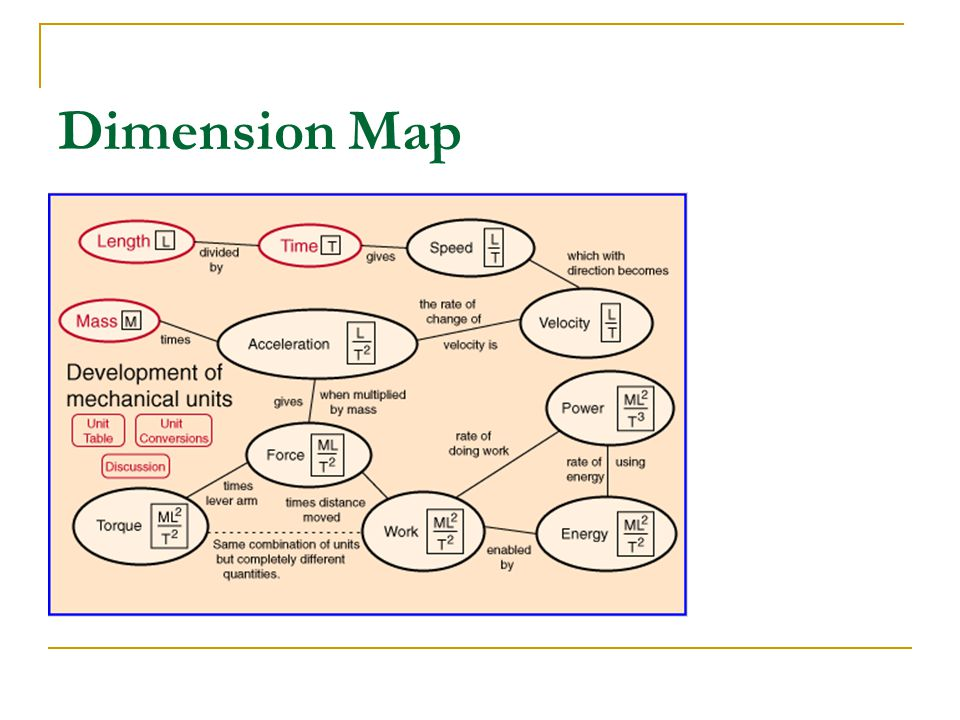 Dimension Map
