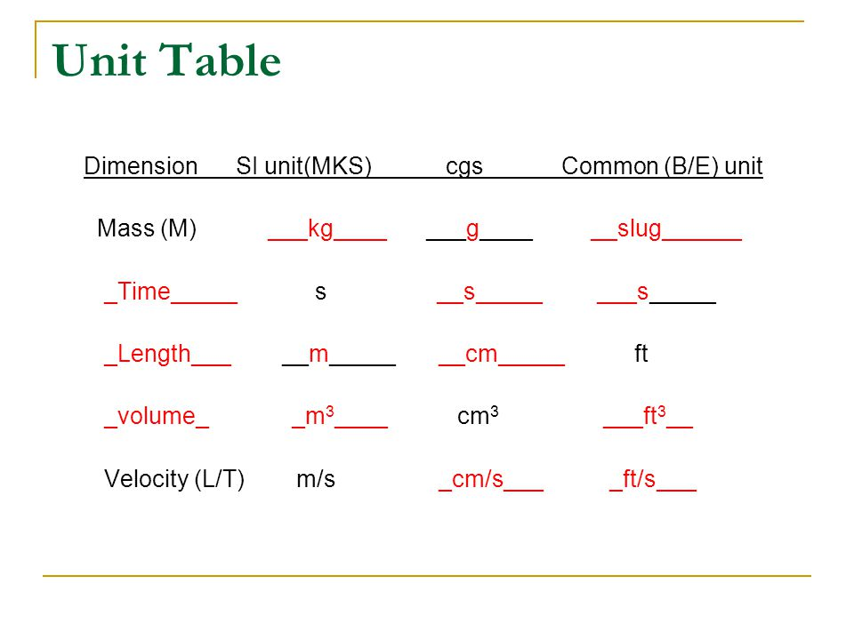 Unit Table Dimension SI unit(MKS) cgs Common (B/E) unit