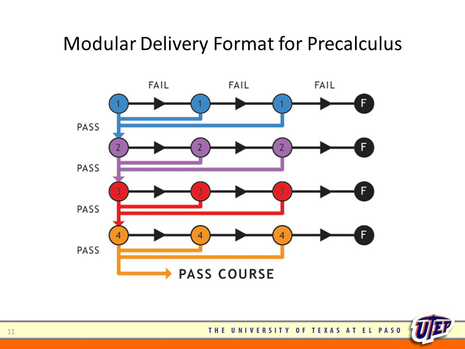 Modular Delivery Format for Precalculus