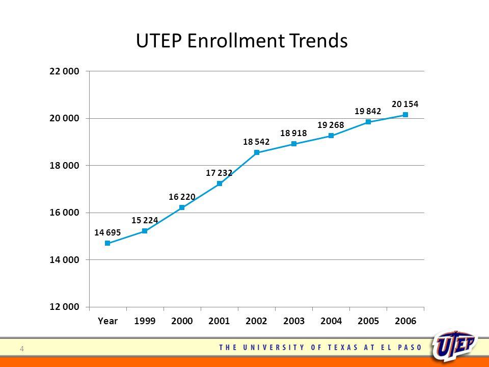 UTEP Enrollment Trends