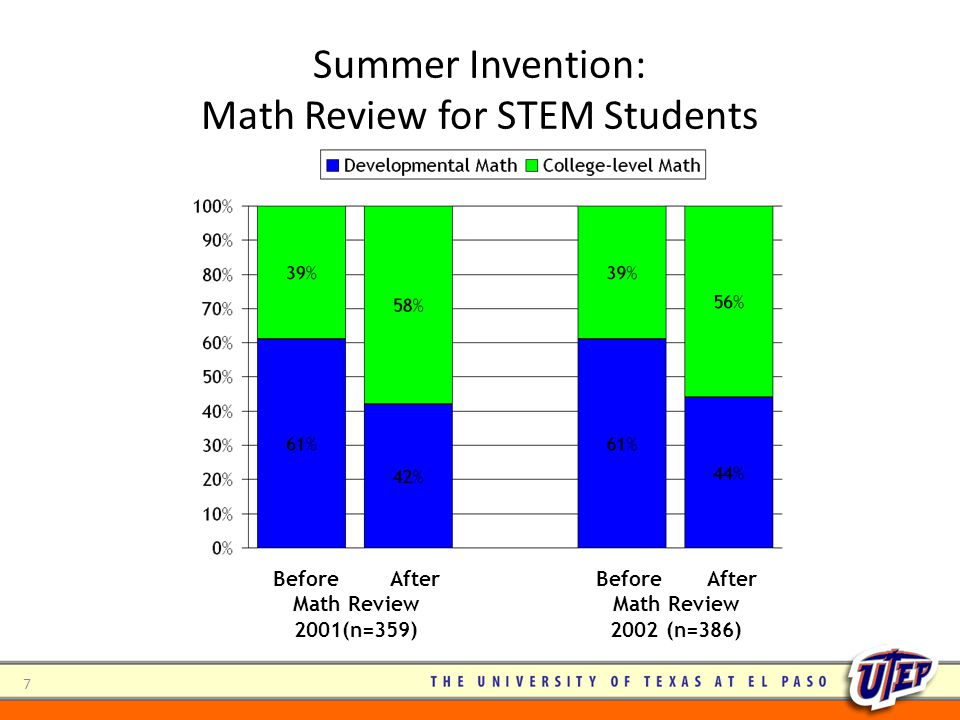Summer Invention: Math Review for STEM Students