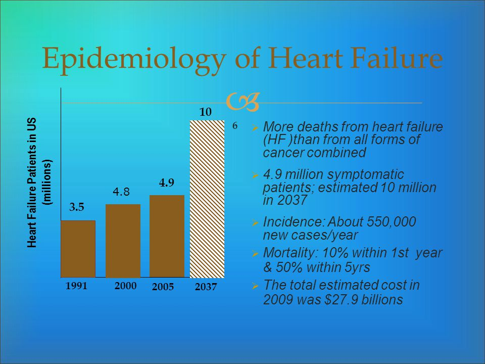 Epidemiology of Heart Failure