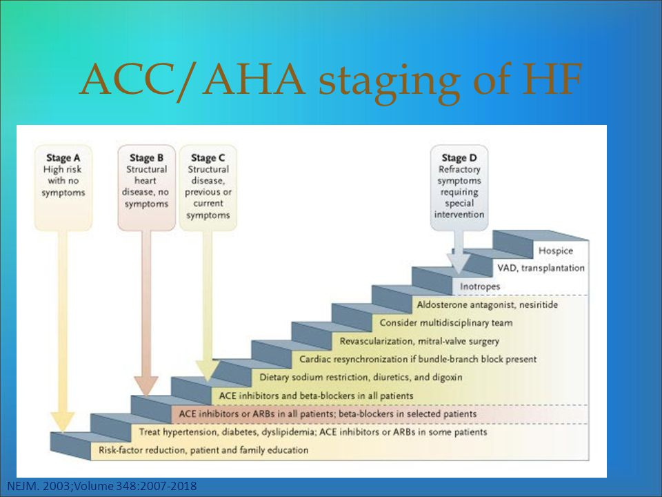 ACC/AHA staging of HF NEJM. 2003;Volume 348:2007-2018