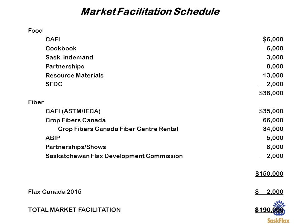 Market Facilitation Schedule