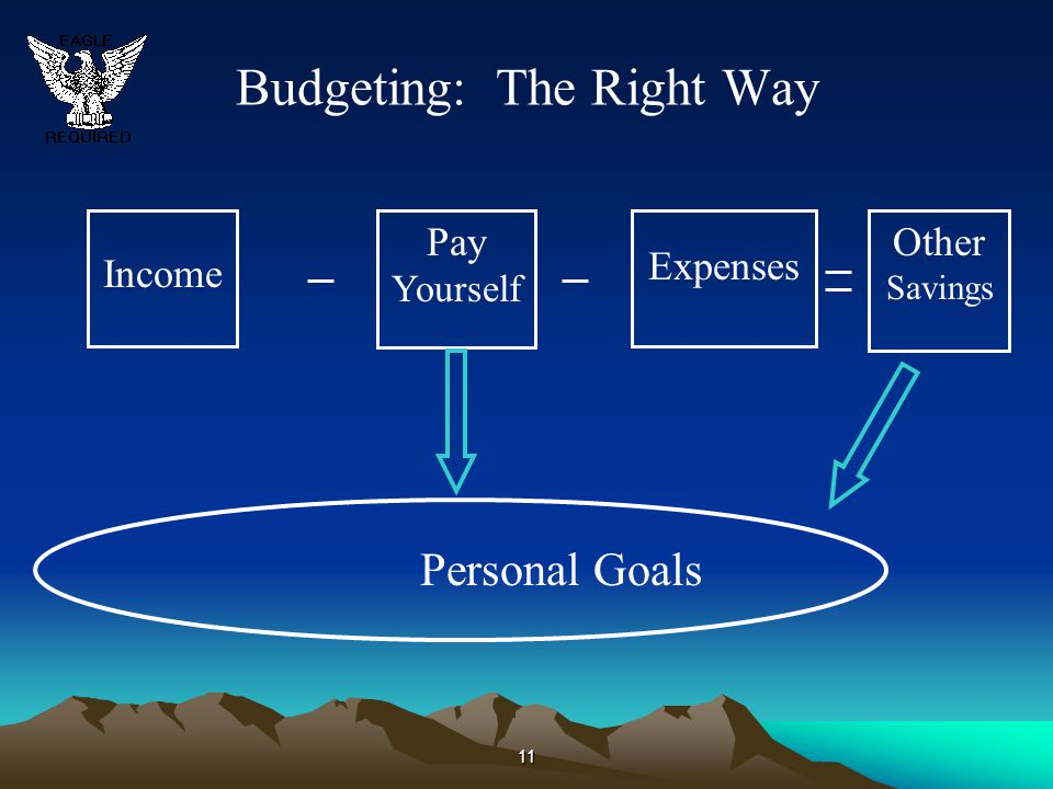 Budgeting: The Right Way