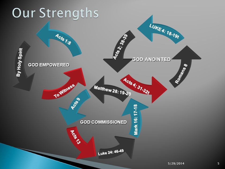 Our Strengths GOD ANOINTED LUKE 4: 18-19t Acts 1:8 Acts 2; 38-39