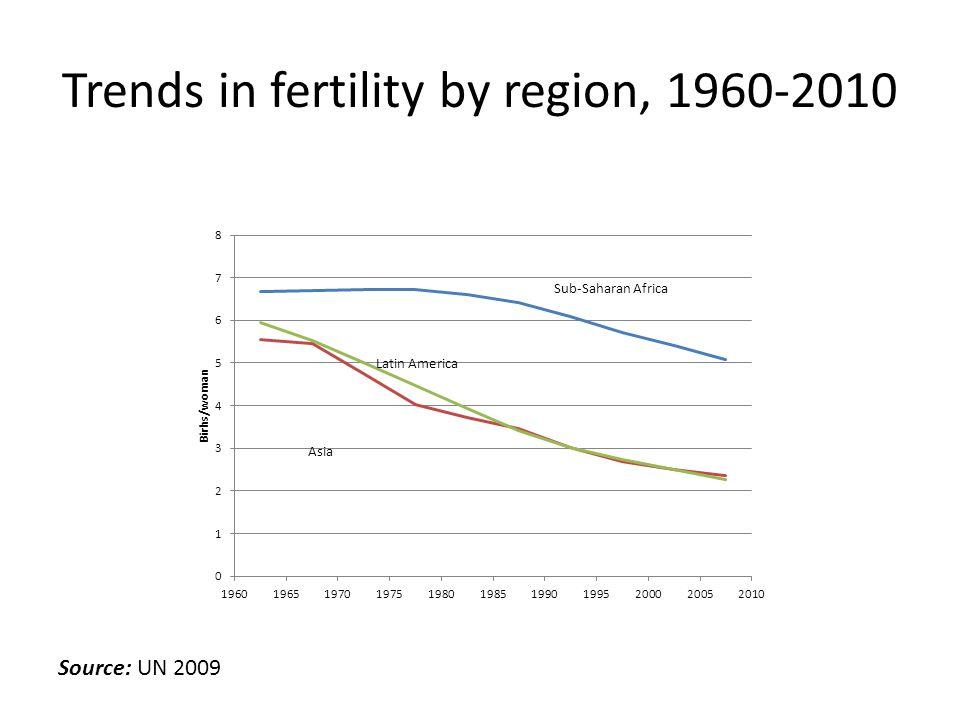 Trends in fertility by region, 1960-2010