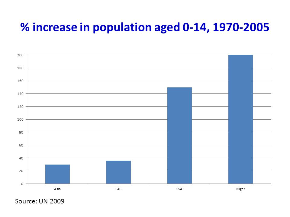 % increase in population aged 0-14, 1970-2005