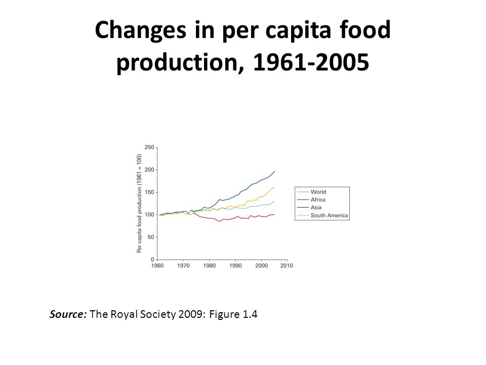 Changes in per capita food production, 1961-2005