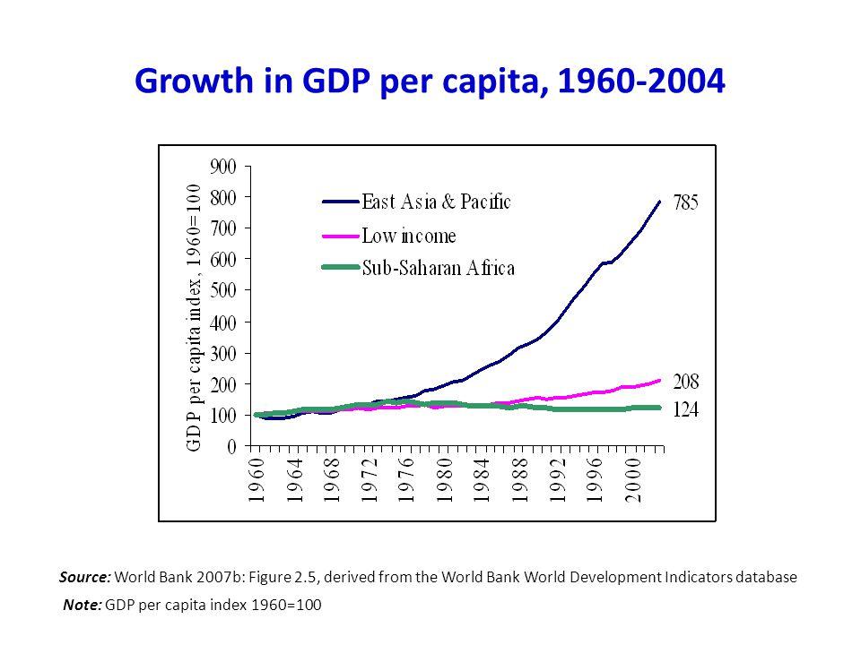 Growth in GDP per capita, 1960-2004