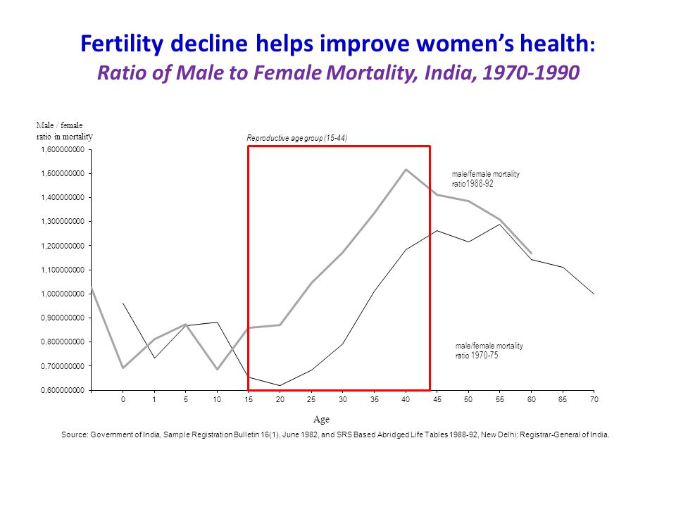 Fertility decline helps improve women's health: Ratio of Male to Female Mortality, India, 1970-1990