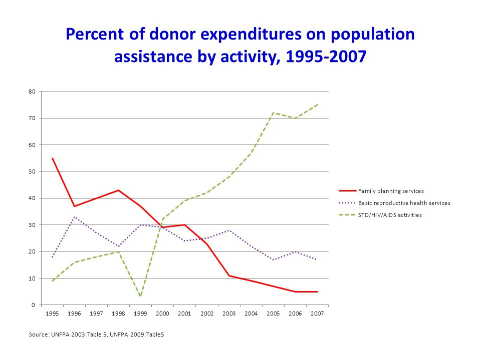 Percent of donor expenditures on population assistance by activity, 1995-2007