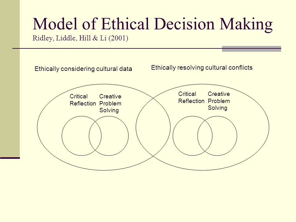 Model of Ethical Decision Making Ridley, Liddle, Hill & Li (2001)