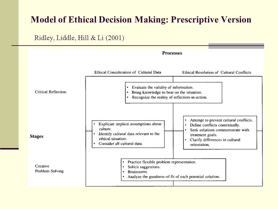 Model of Ethical Decision Making: Prescriptive Version Ridley, Liddle, Hill & Li (2001)