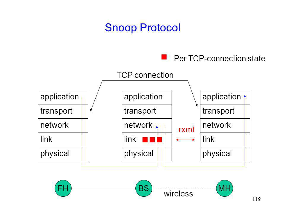Snoop Protocol Per TCP-connection state TCP connection physical link