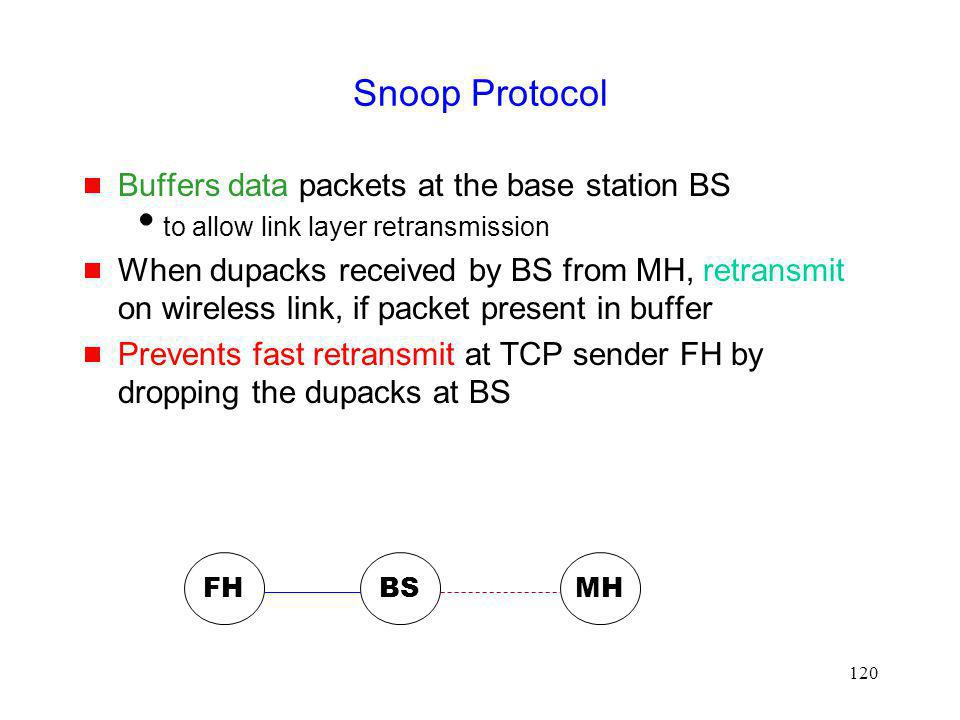 Snoop Protocol Buffers data packets at the base station BS