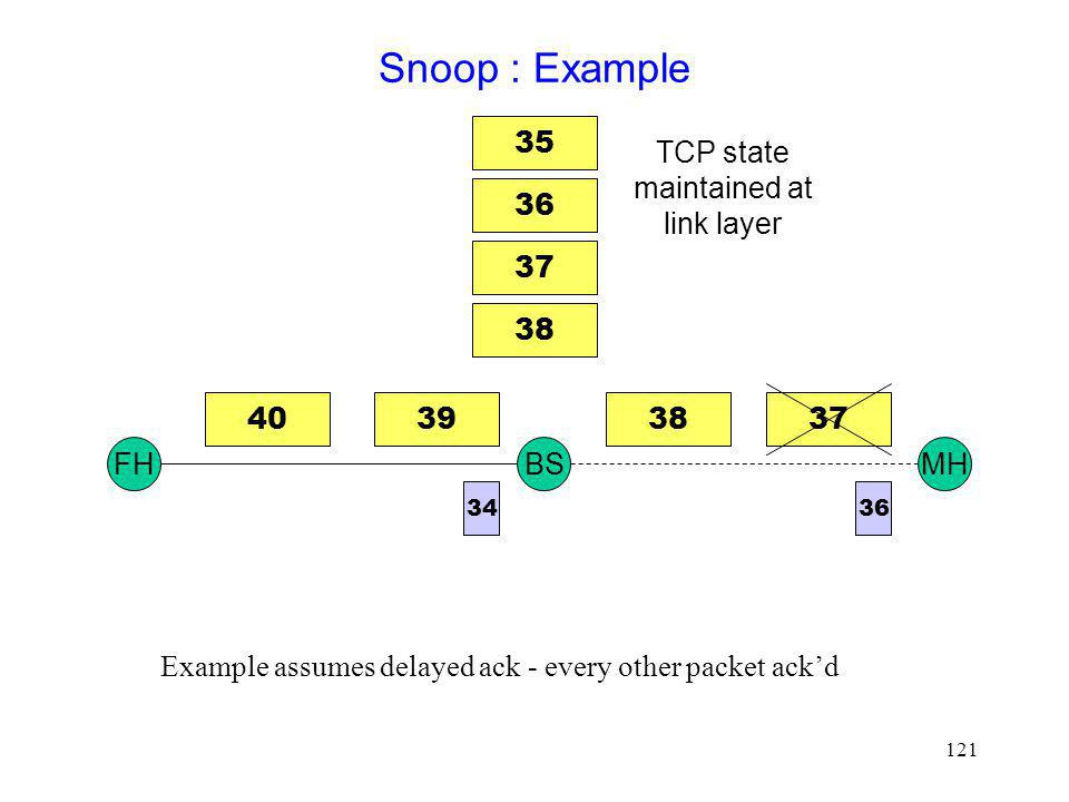 Snoop : Example 35 TCP state maintained at link layer