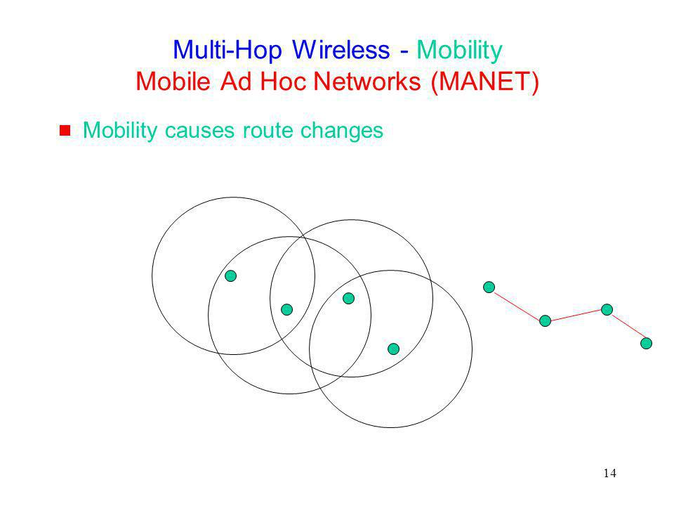 Multi-Hop Wireless - Mobility Mobile Ad Hoc Networks (MANET)