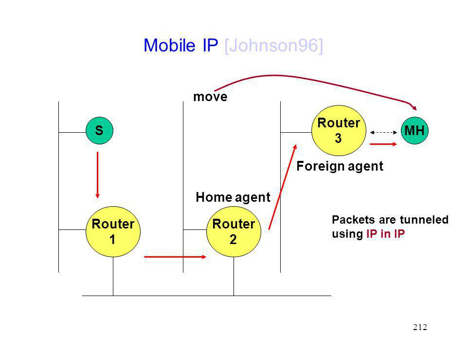 Mobile IP [Johnson96] move Router 3 S MH Foreign agent Home agent