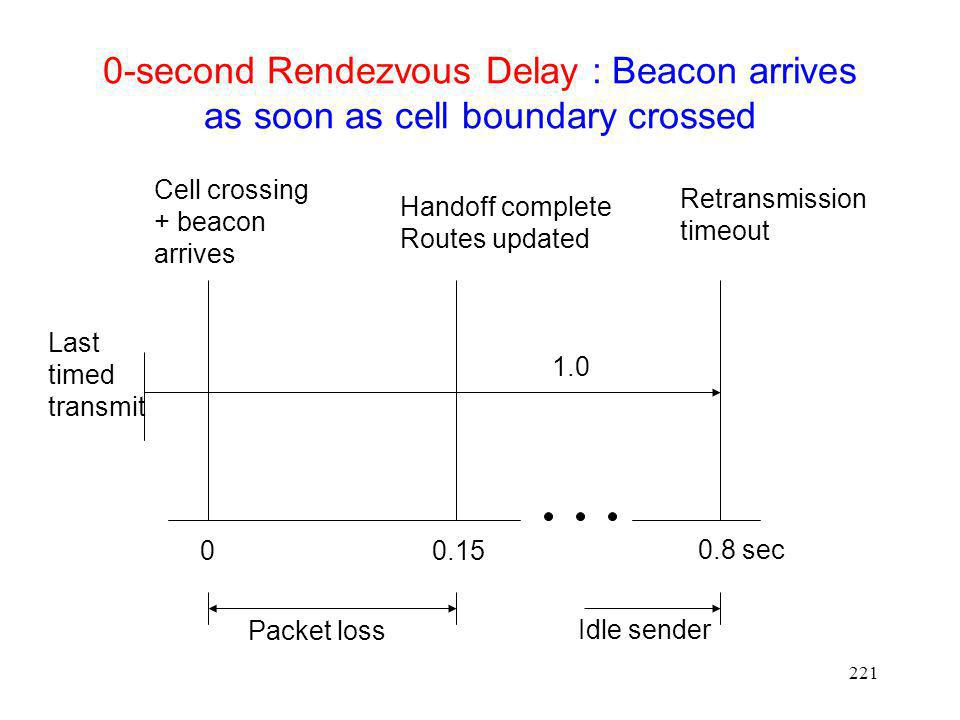 0-second Rendezvous Delay : Beacon arrives as soon as cell boundary crossed