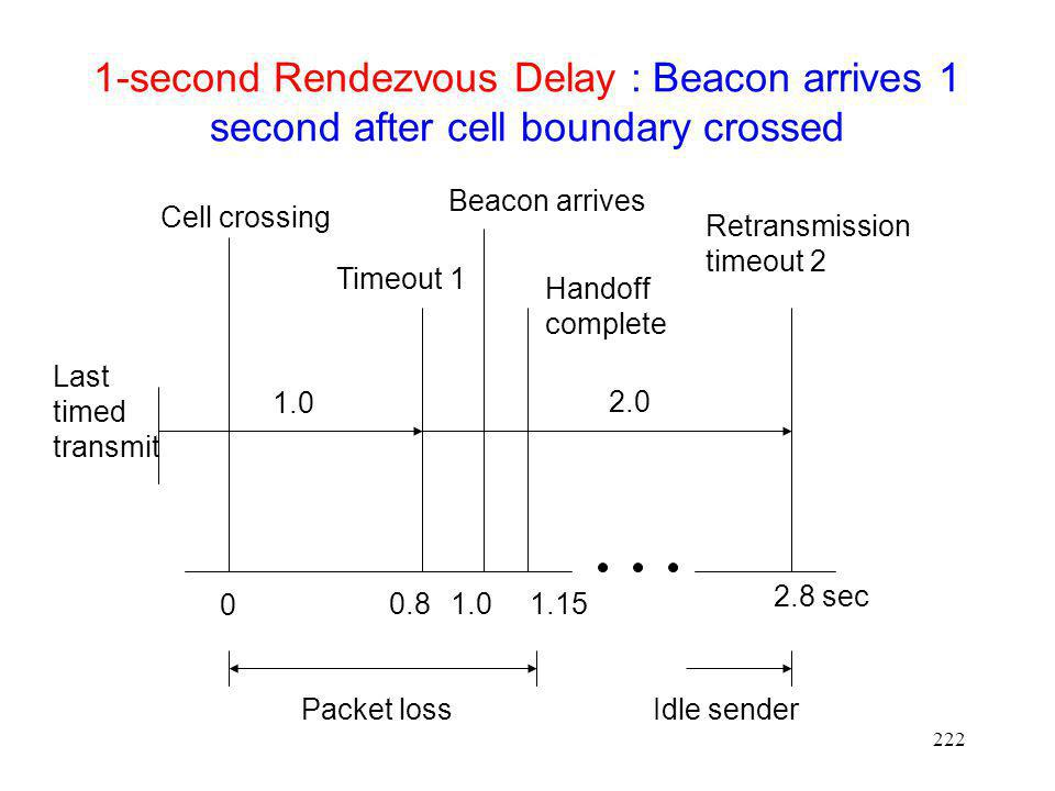 1-second Rendezvous Delay : Beacon arrives 1 second after cell boundary crossed