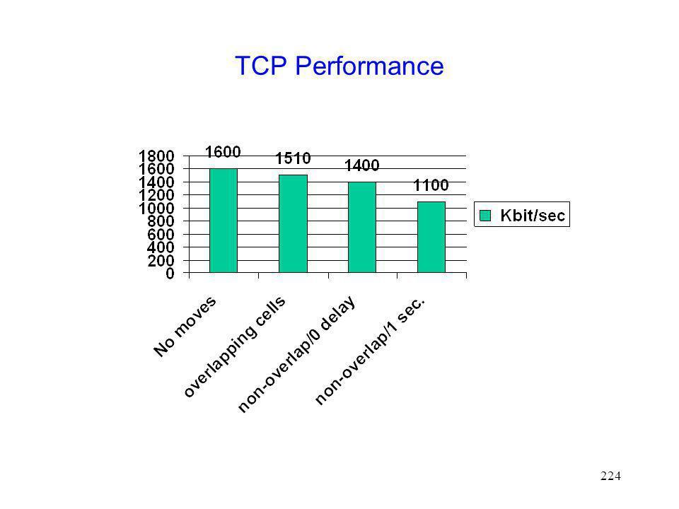 TCP Performance