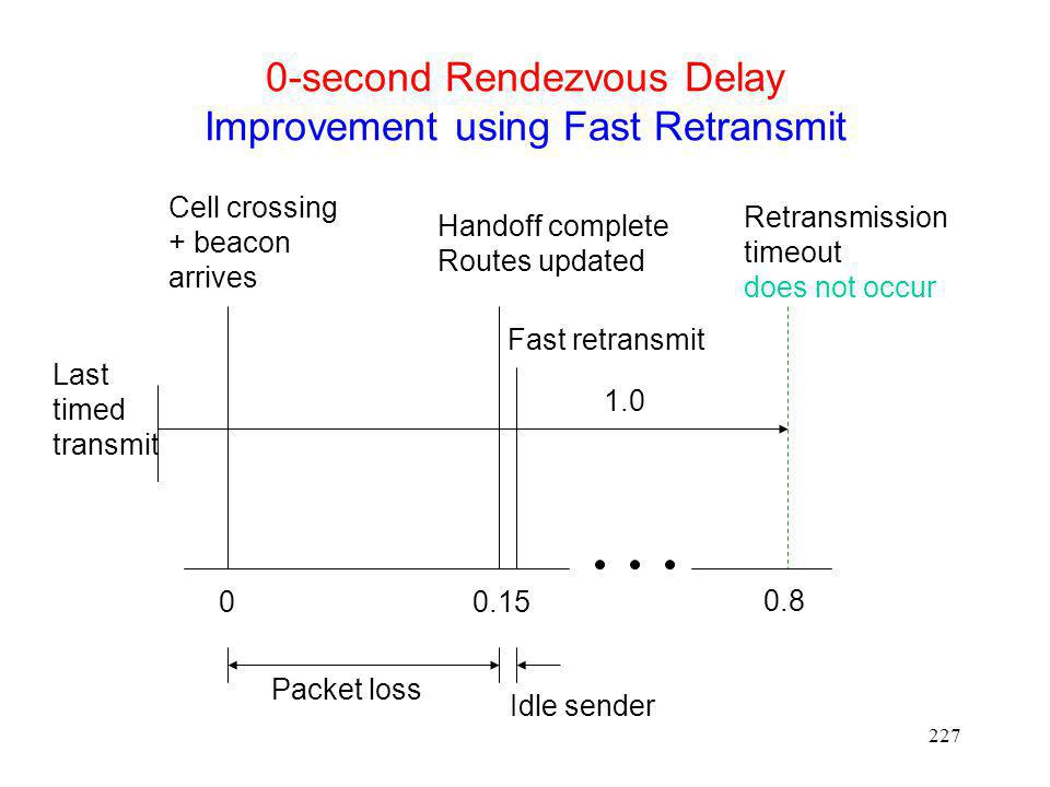 0-second Rendezvous Delay Improvement using Fast Retransmit