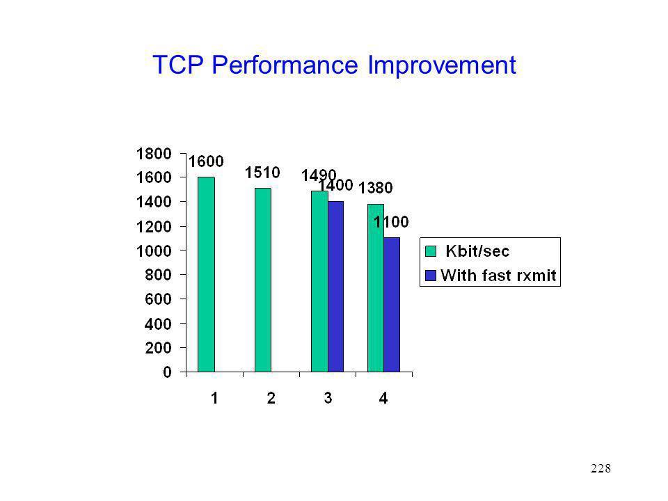TCP Performance Improvement