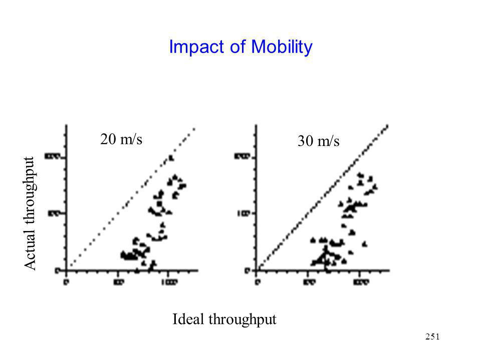 Impact of Mobility 20 m/s 30 m/s Actual throughput Ideal throughput