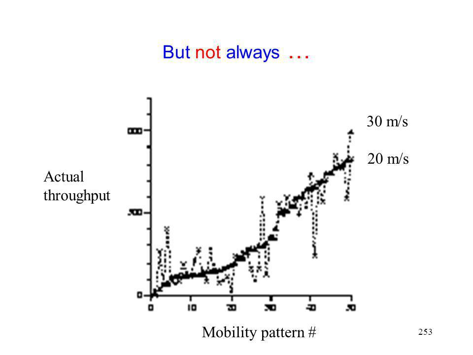 But not always … 30 m/s 20 m/s Actual throughput Mobility pattern #