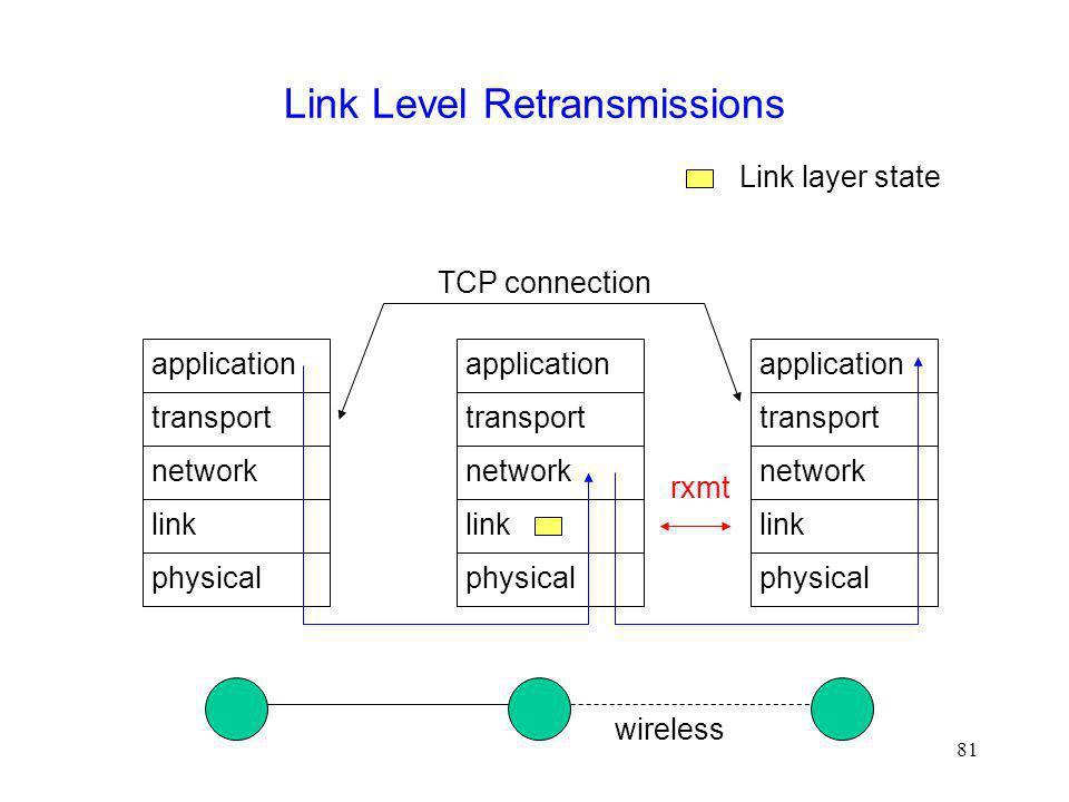 Link Level Retransmissions