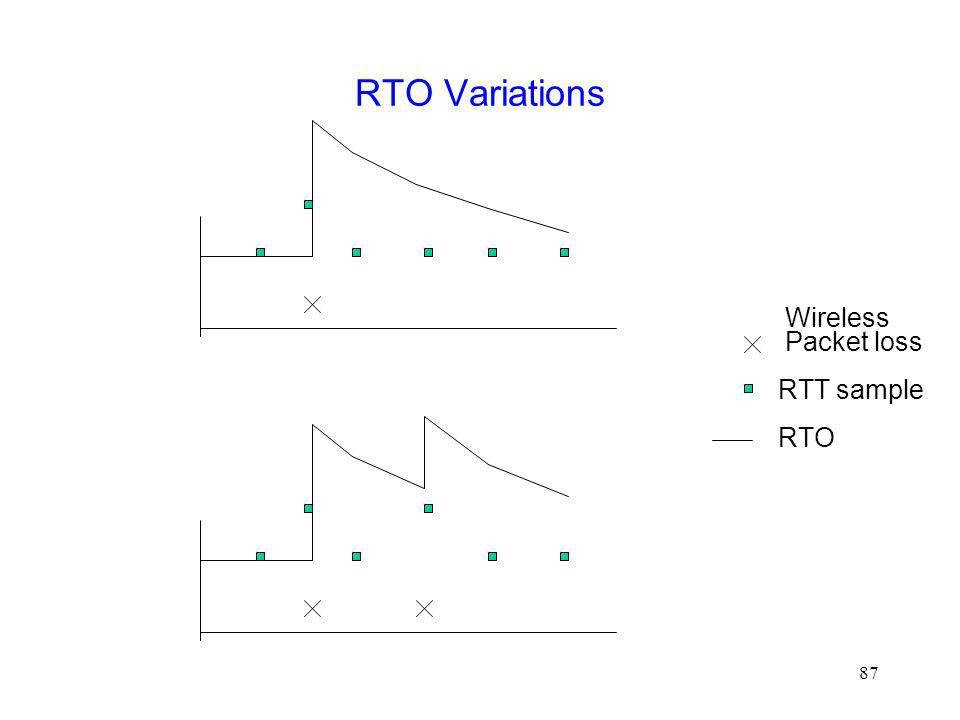 RTO Variations Wireless Packet loss RTT sample RTO