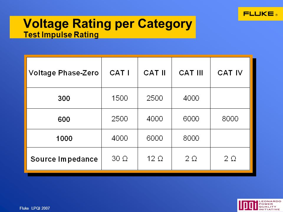 Voltage Rating per Category Test Impulse Rating