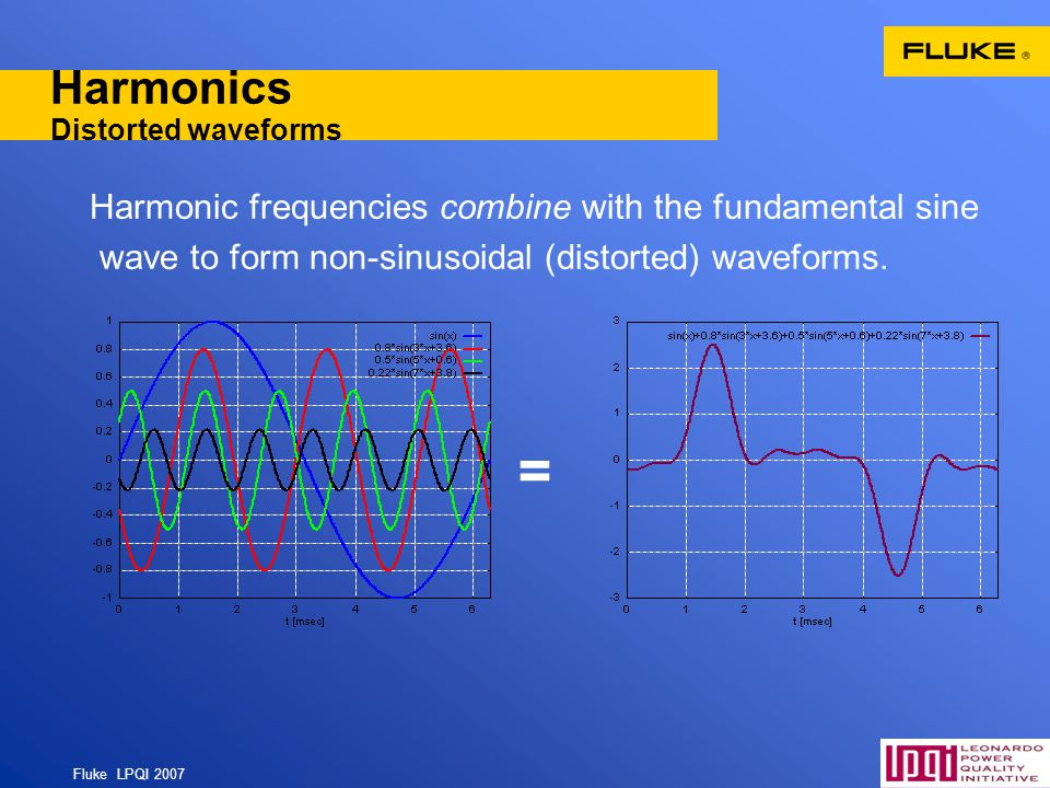Harmonics Distorted waveforms