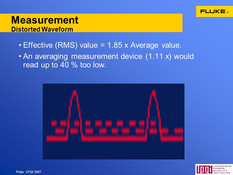 Measurement Distorted Waveform