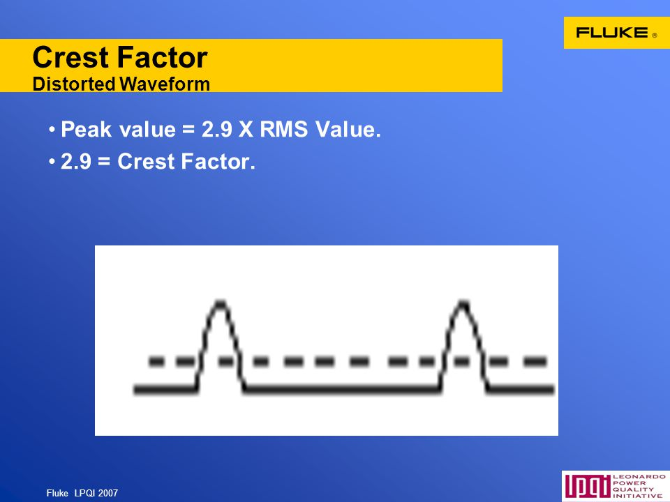 Crest Factor Distorted Waveform