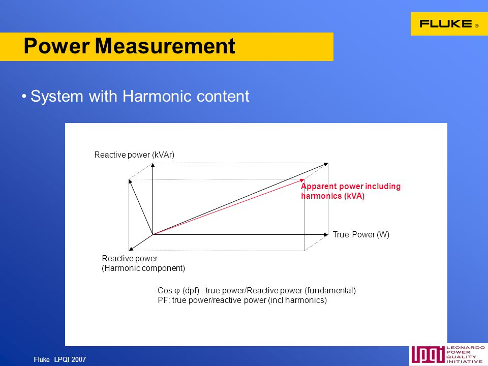 Power Measurement System with Harmonic content Reactive power (kVAr)