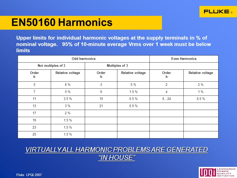 VIRTUALLY ALL HARMONIC PROBLEMS ARE GENERATED IN HOUSE