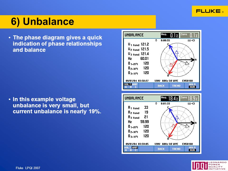 6) Unbalance The phase diagram gives a quick indication of phase relationships and balance.