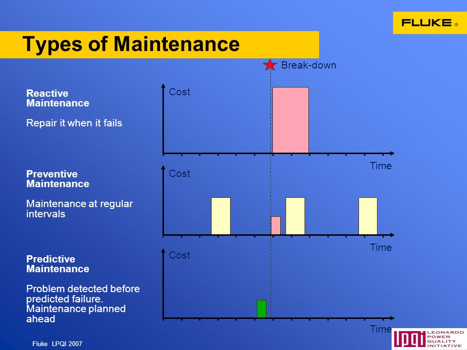 Types of Maintenance Break-down Reactive Cost Maintenance