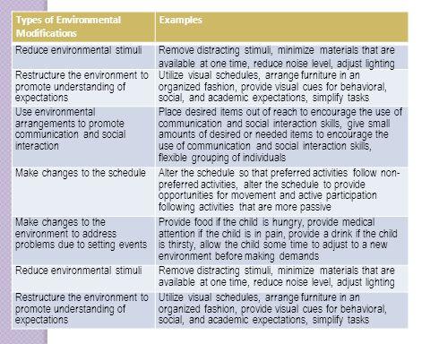 Reduce environmental stimuli