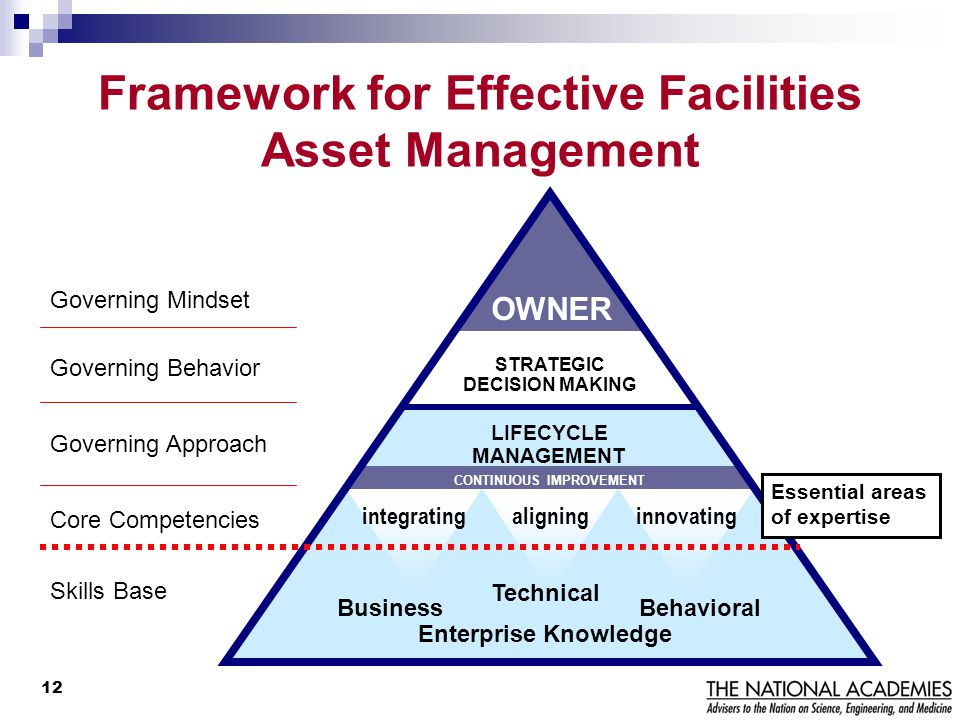Framework for Effective Facilities Asset Management