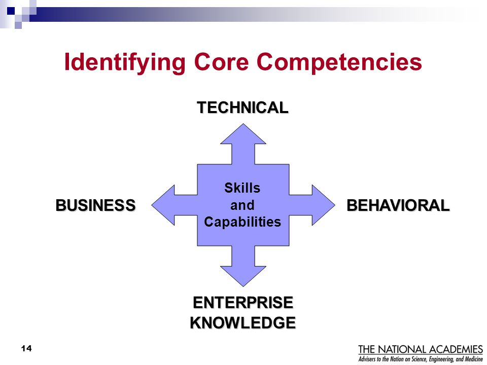 Identifying Core Competencies