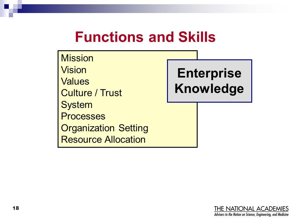 Functions and Skills Enterprise Knowledge Mission Vision Values