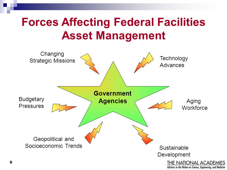 Forces Affecting Federal Facilities Asset Management