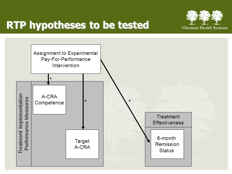 RTP hypotheses to be tested